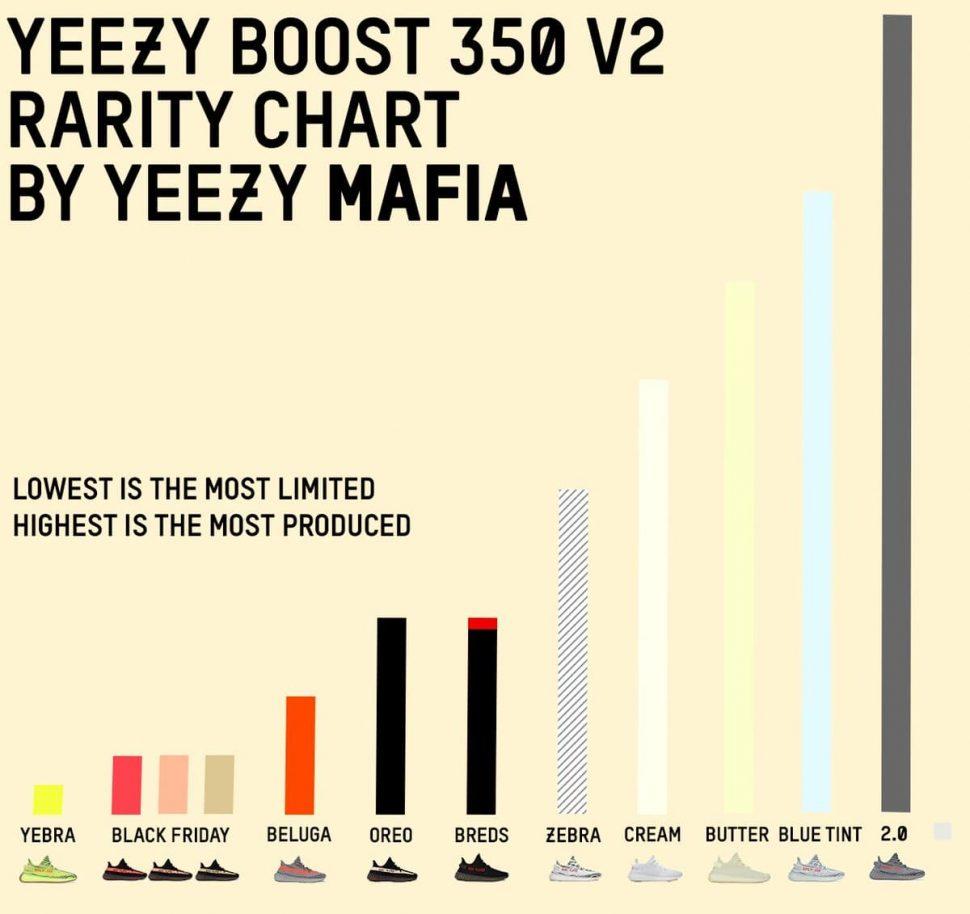 Yeezy Sneakers Stock Chart