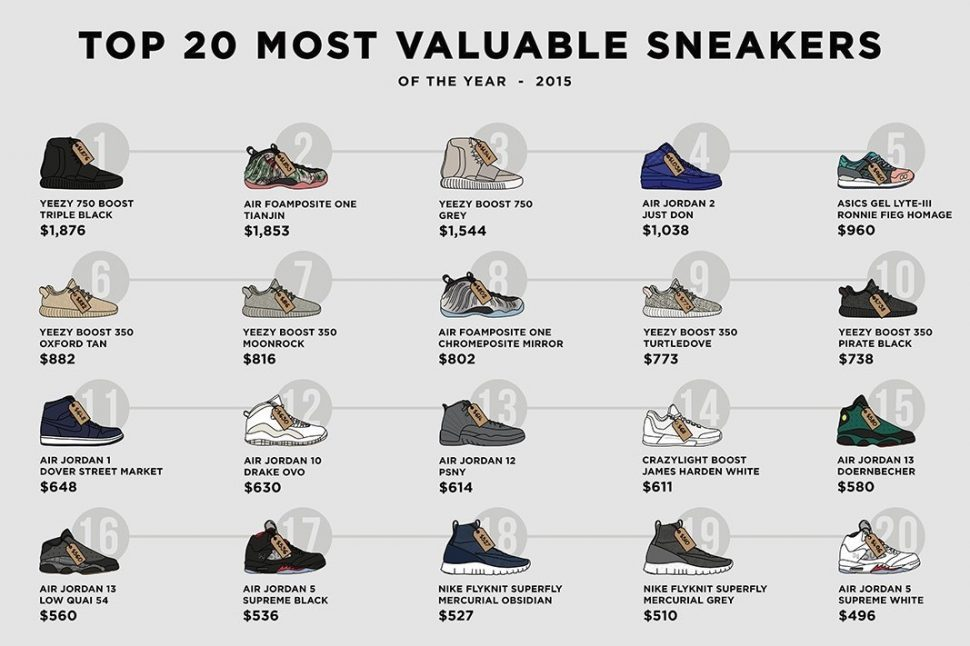 Best Brands Of Shoes To Sell On Ebay