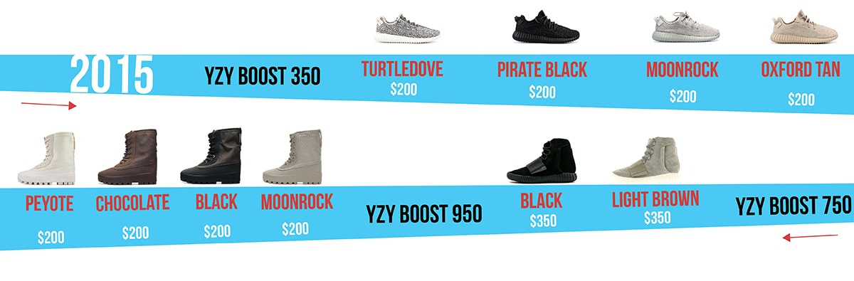 Air Yeezy History (2015) - AIO Bot