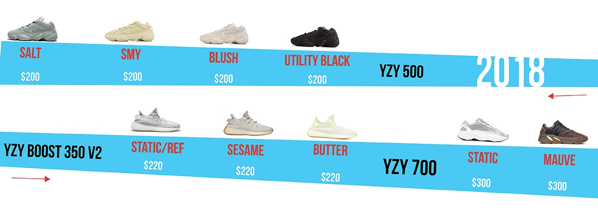 Air Yeezy History (2018) - AIO Bot