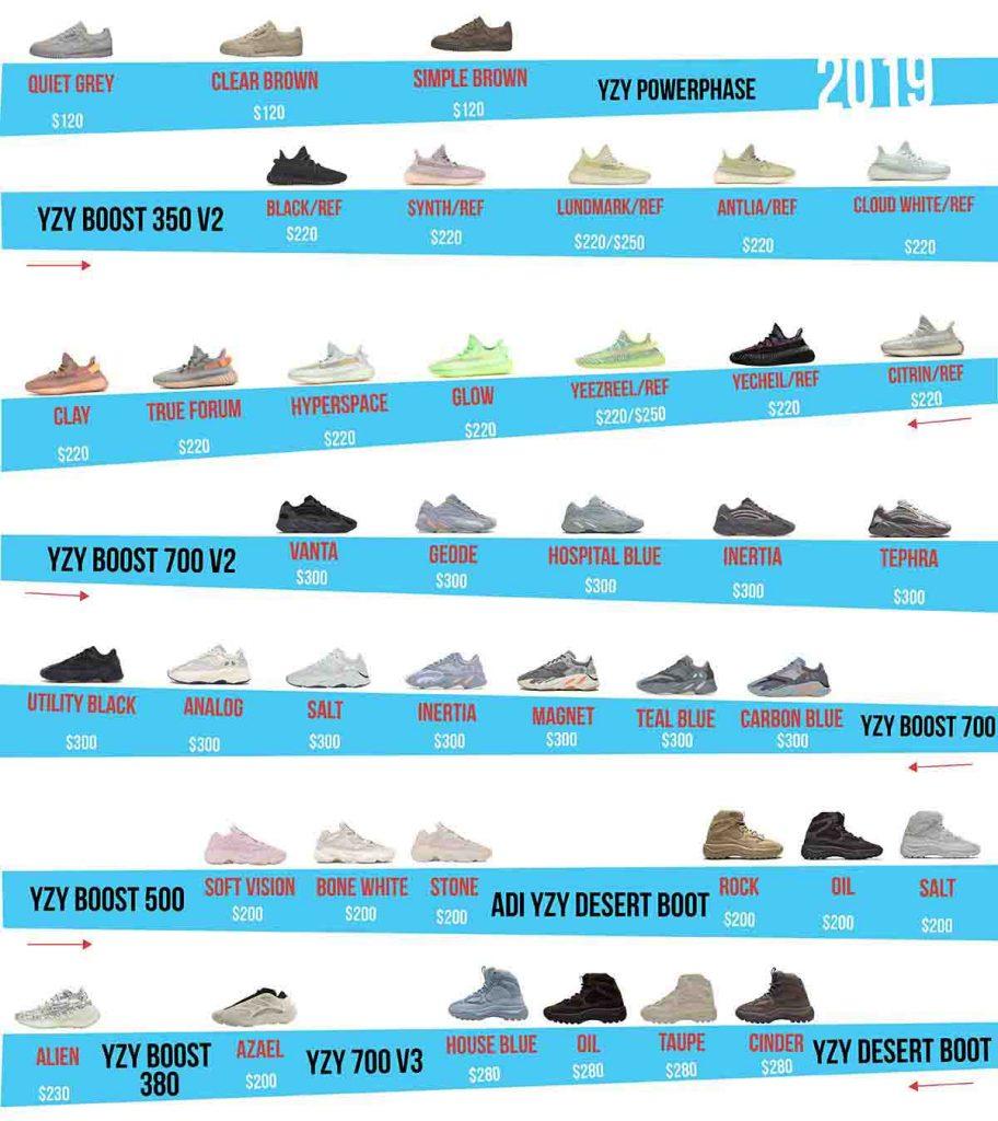 Yeezy Sneakers (2019) - AIO Bot