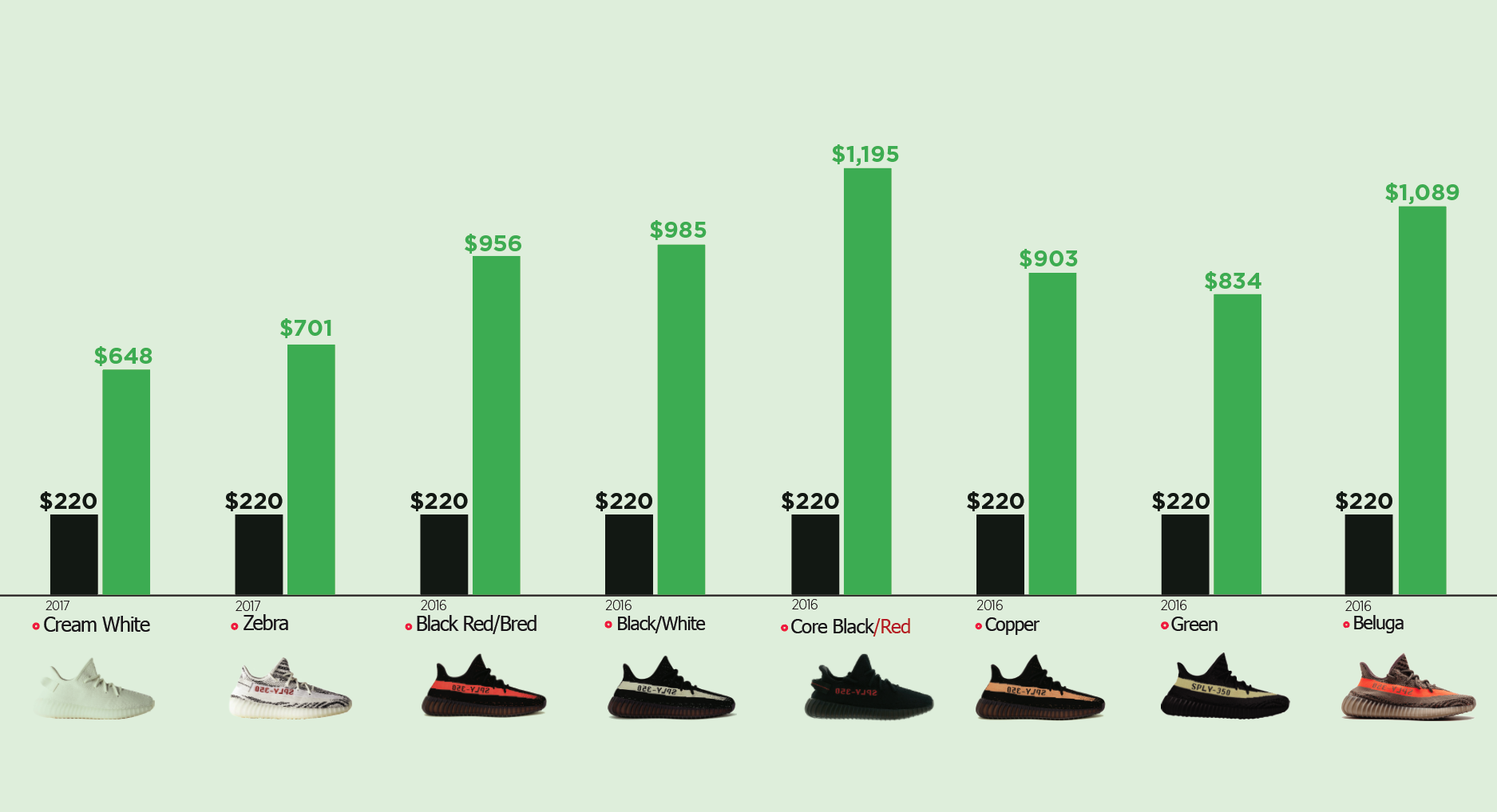 Yeezy Resale Prices based on StockX