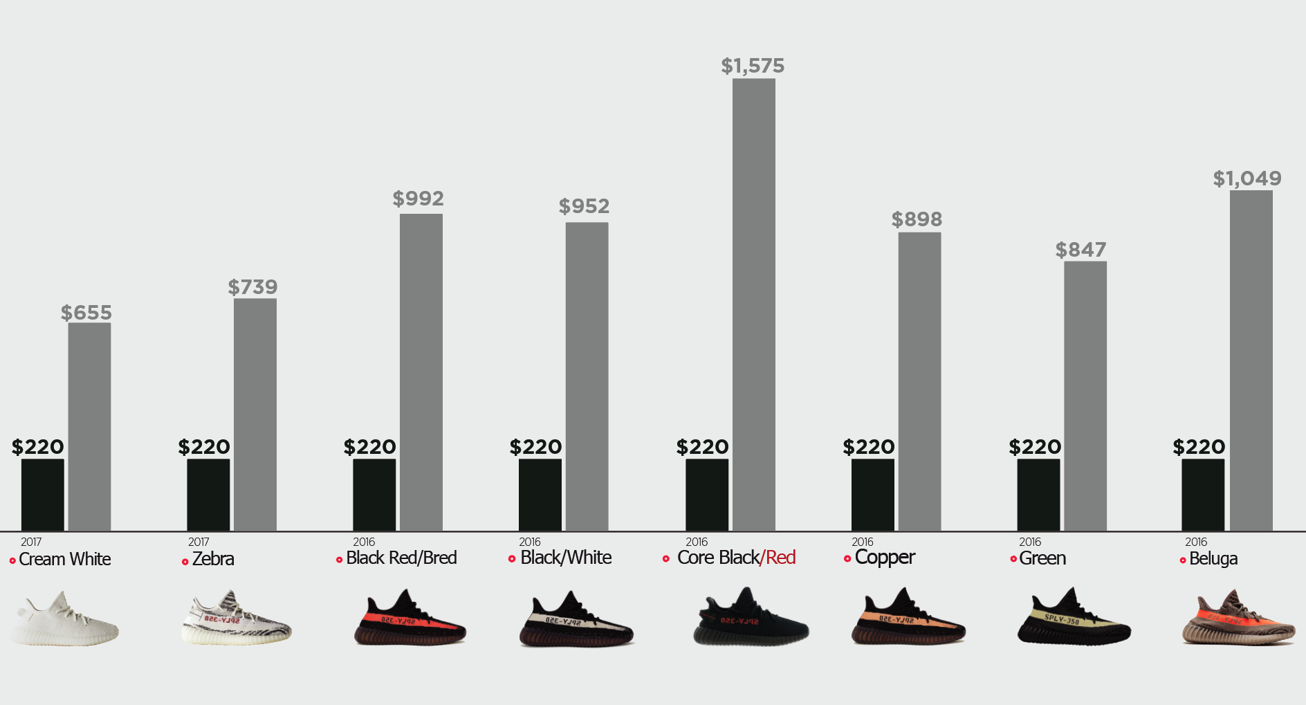Yeezy Resale Prices Based on Goat