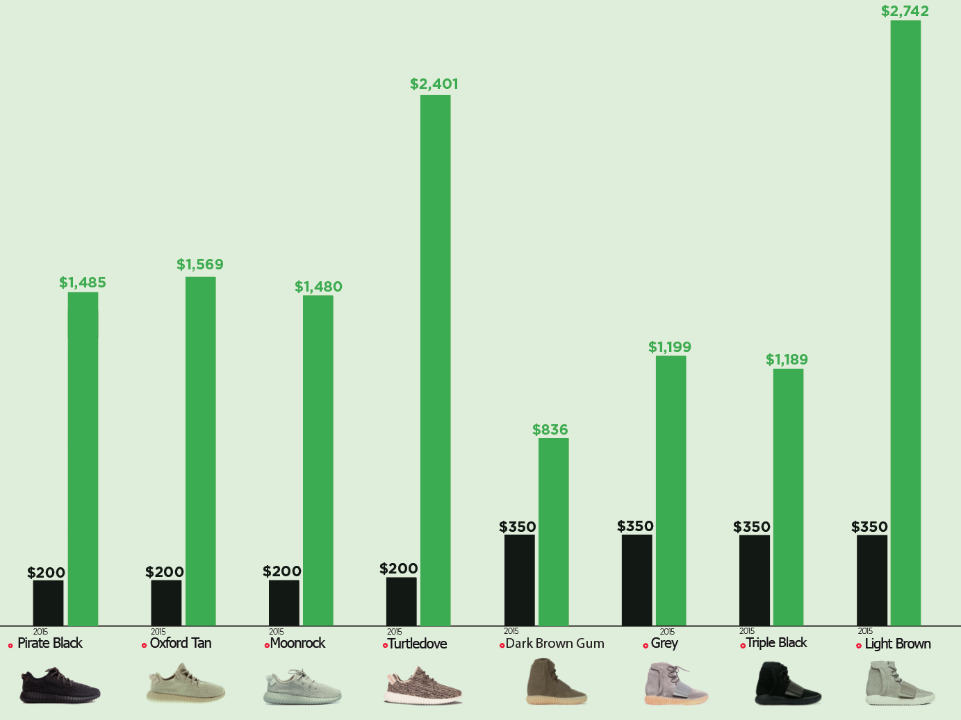 Yeezy Resale Prices StockX