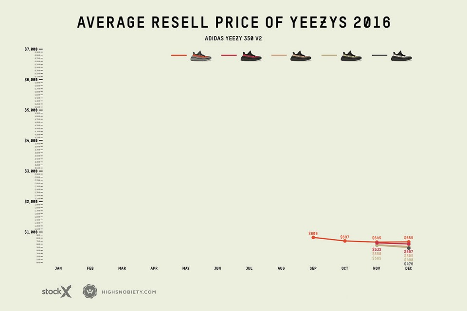 Yeezy Resale prices V2