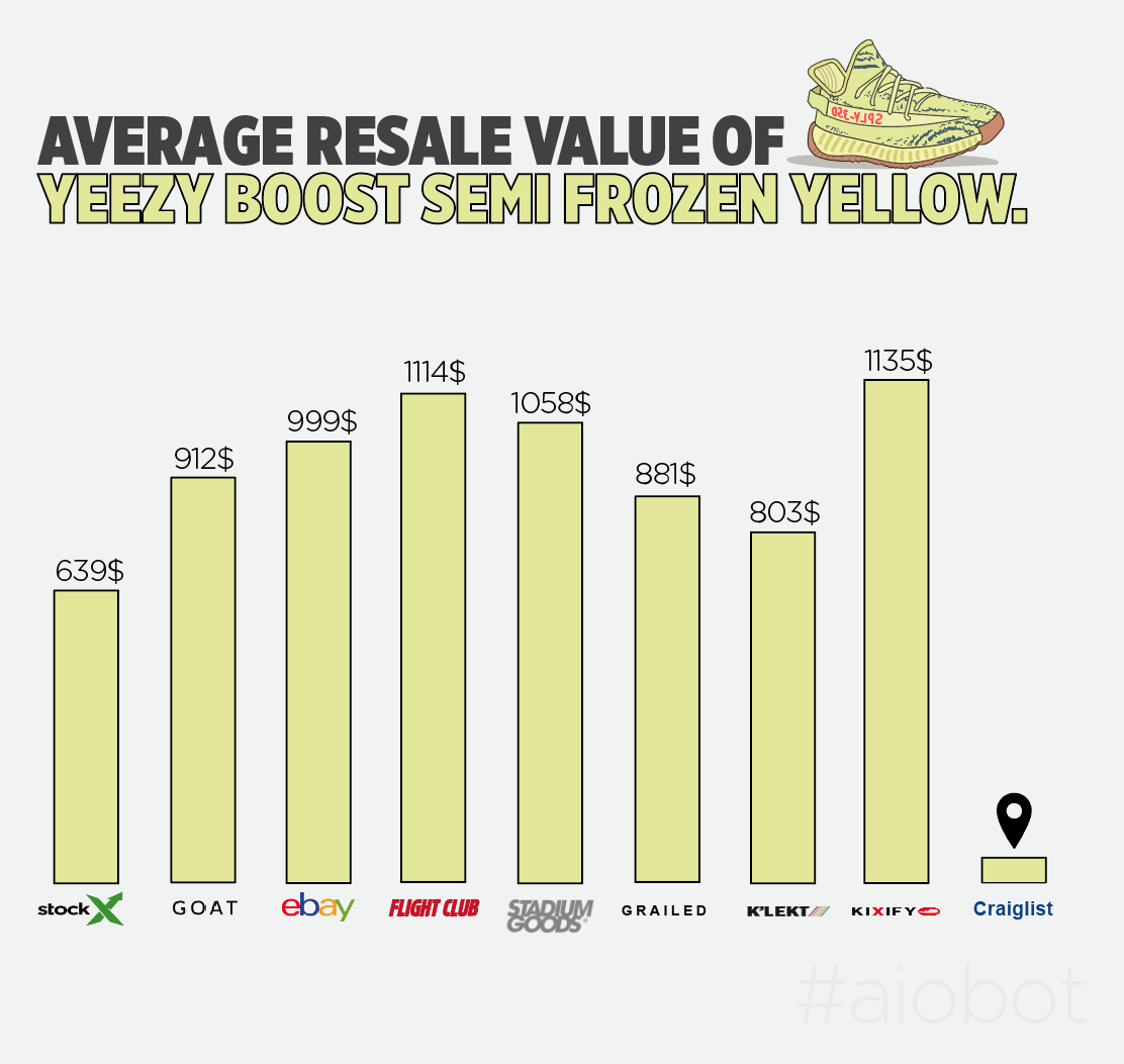 Semi Frozen Yellow Resale Price