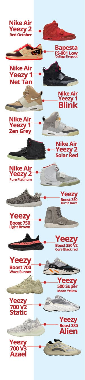 Adidas Yeezy Resale Value - AIO Bot