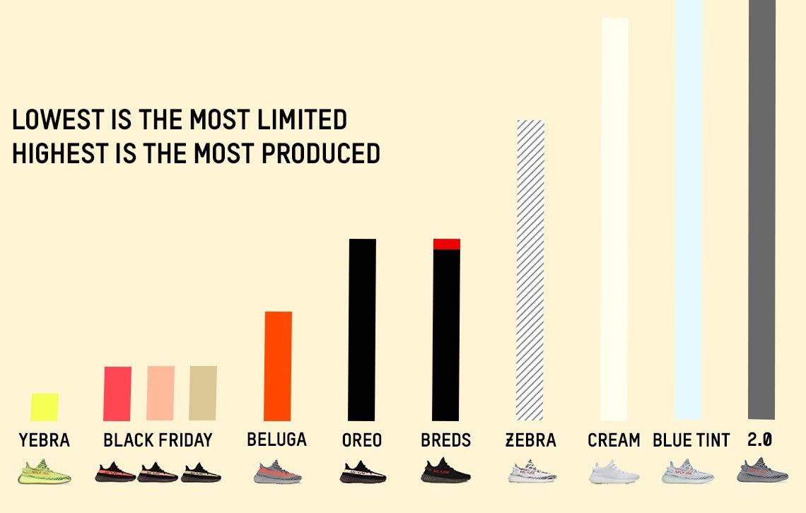 sneaker releases rarity chart yeezys