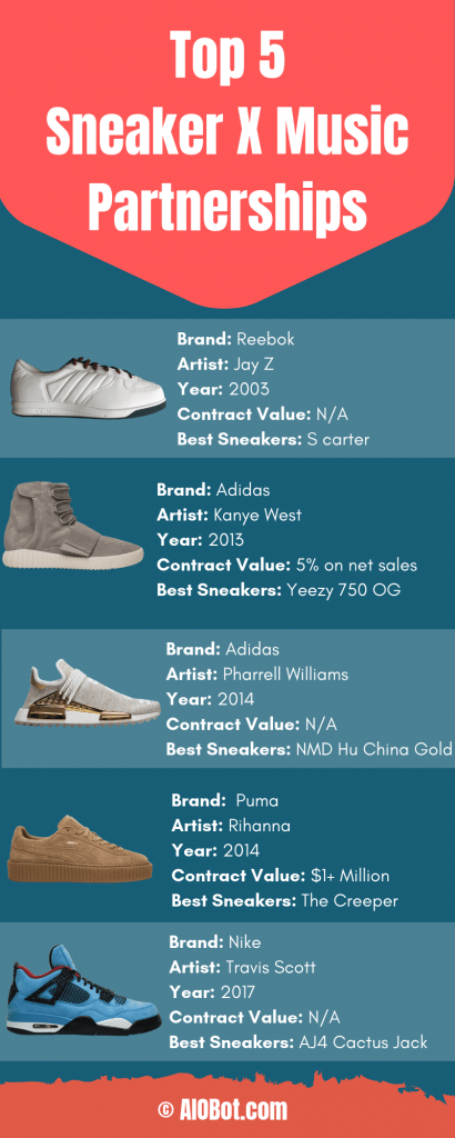 top Sneakers X Music Industry collabs