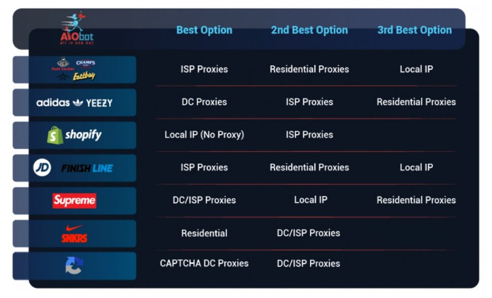 BEST PROXIES FOR EVERY SITE (AIO)